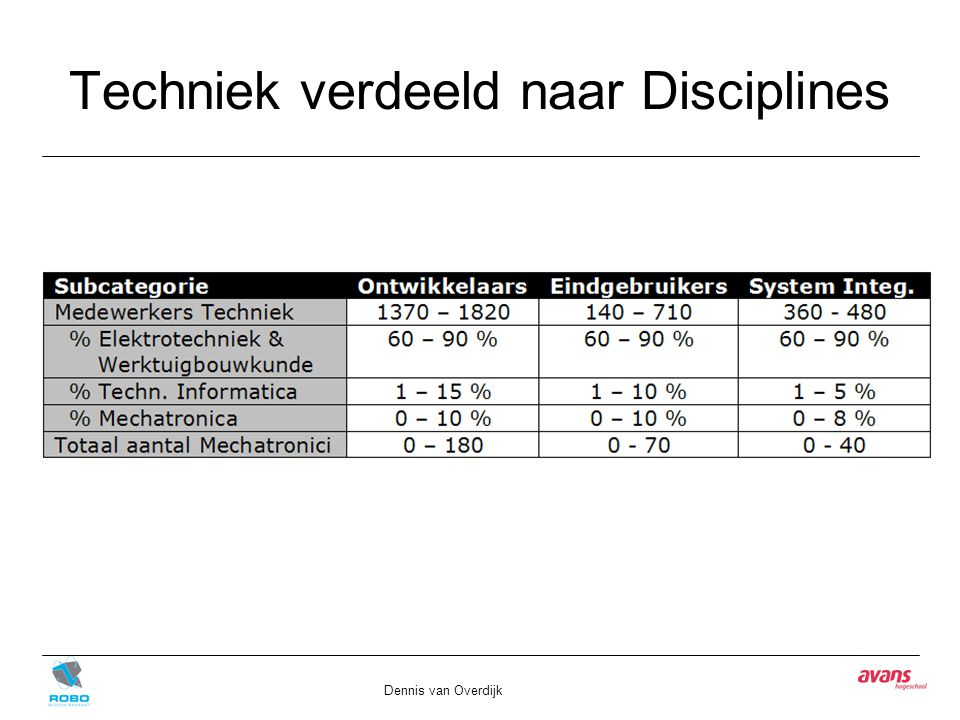 Techniek verdeeld naar Disciplines Dennis van Overdijk