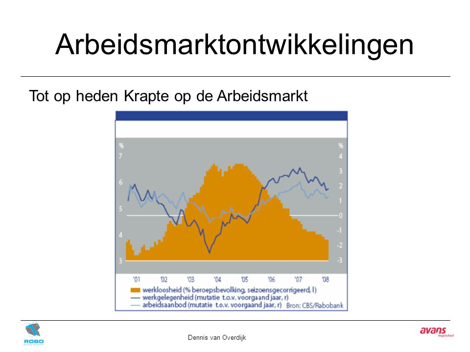Arbeidsmarktontwikkelingen Dennis van Overdijk Tot op heden Krapte op de Arbeidsmarkt