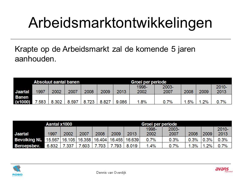 Arbeidsmarktontwikkelingen Dennis van Overdijk Krapte op de Arbeidsmarkt zal de komende 5 jaren aanhouden.