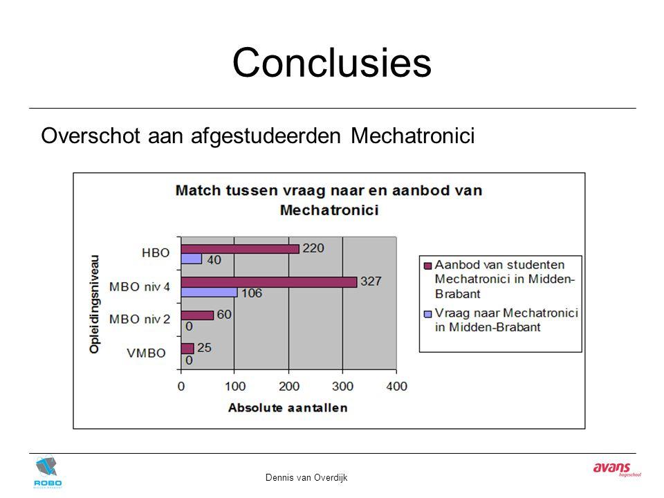 Conclusies Dennis van Overdijk Overschot aan afgestudeerden Mechatronici