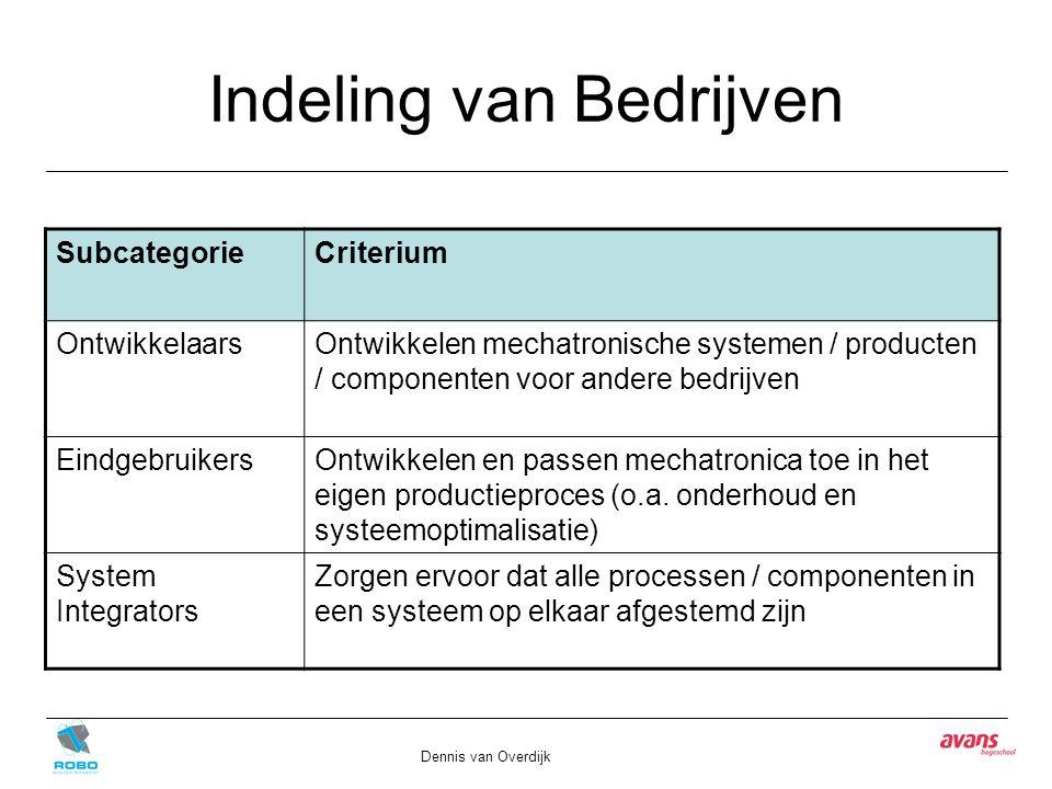 Indeling van Bedrijven Dennis van Overdijk SubcategorieCriterium OntwikkelaarsOntwikkelen mechatronische systemen / producten / componenten voor ander