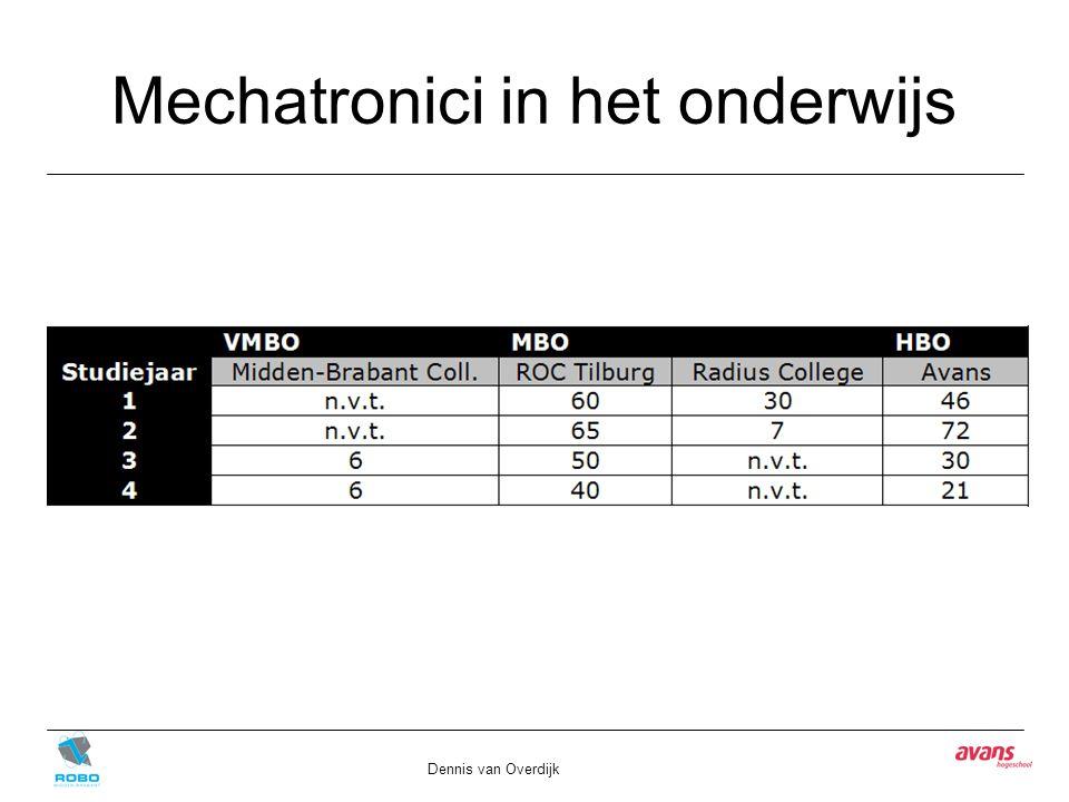 Inschatting Marktvraag Dennis van Overdijk Regio Midden-Brabant
