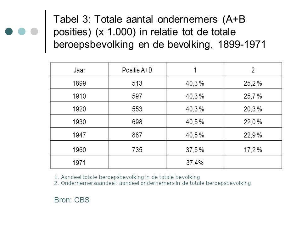 Tabel 3: Totale aantal ondernemers (A+B posities) (x 1.000) in relatie tot de totale beroepsbevolking en de bevolking, 1899-1971 JaarPositie A+B12 189951340,3 %25,2 % 191059740,3 %25,7 % 192055340,3 %20,3 % 193069840,5 %22,0 % 194788740,5 %22,9 % 196073537,5 %17,2 % 197137,4% 1.