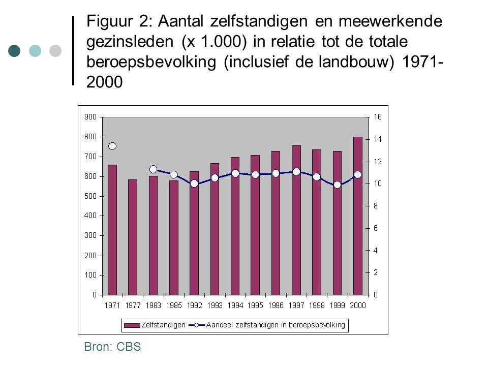 Figuur 2: Aantal zelfstandigen en meewerkende gezinsleden (x 1.000) in relatie tot de totale beroepsbevolking (inclusief de landbouw) 1971- 2000 Bron: