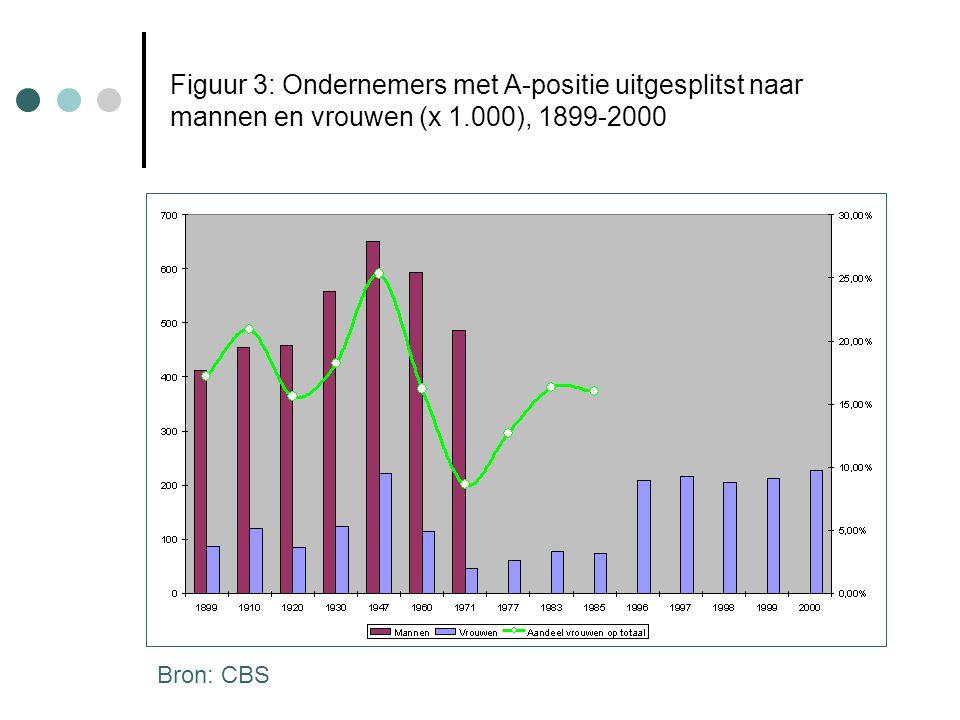 Figuur 3: Ondernemers met A-positie uitgesplitst naar mannen en vrouwen (x 1.000), 1899-2000 Bron: CBS