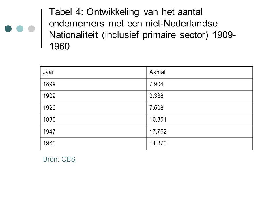 Tabel 4: Ontwikkeling van het aantal ondernemers met een niet-Nederlandse Nationaliteit (inclusief primaire sector) 1909- 1960 JaarAantal 18997.904 19093.338 19207.508 193010.851 194717.762 196014.370 Bron: CBS