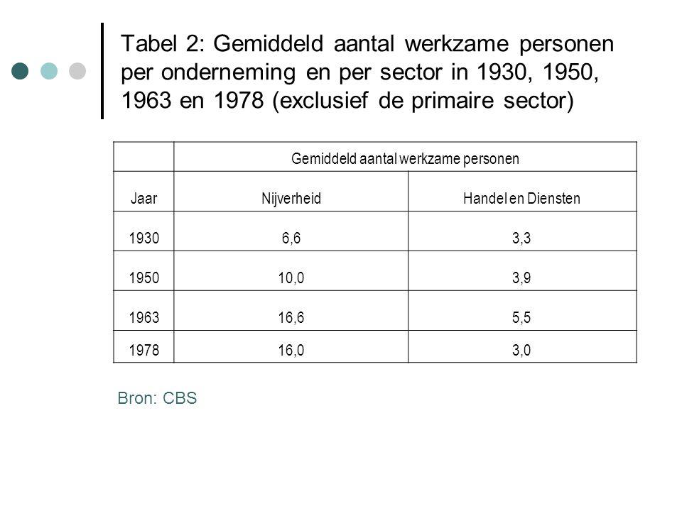 Tabel 2: Gemiddeld aantal werkzame personen per onderneming en per sector in 1930, 1950, 1963 en 1978 (exclusief de primaire sector) Gemiddeld aantal werkzame personen JaarNijverheidHandel en Diensten 19306,63,3 195010,03,9 196316,65,5 197816,03,0 Bron: CBS
