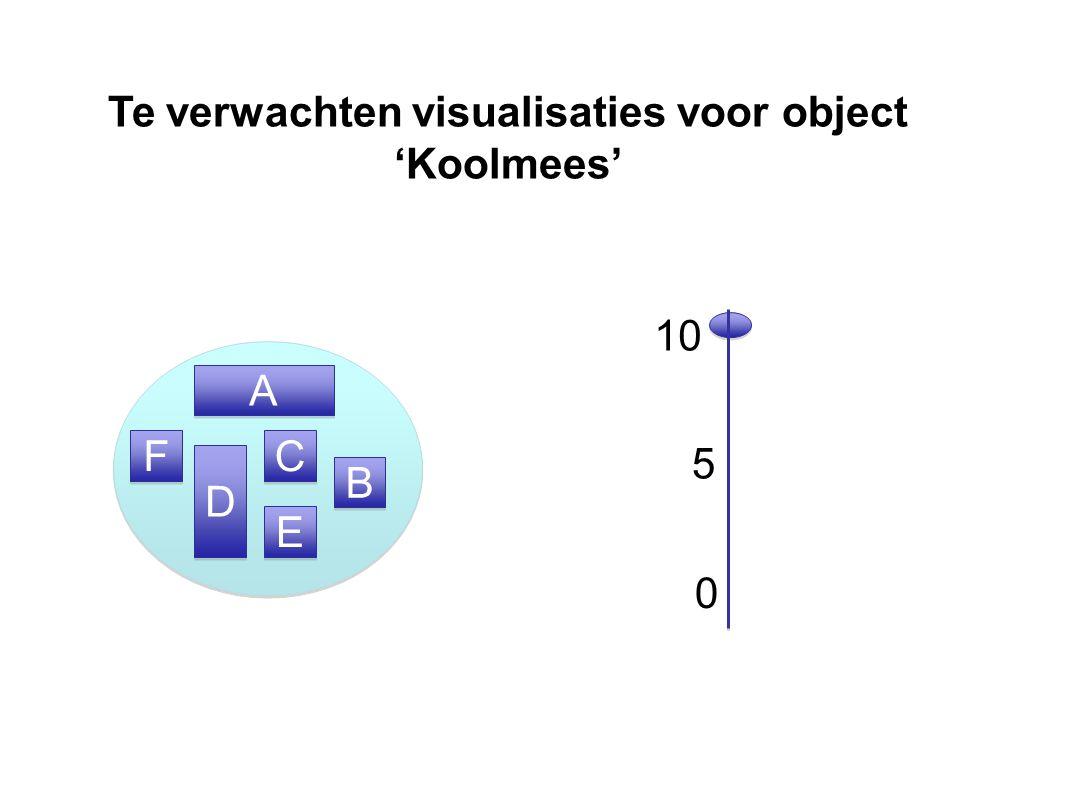 Te verwachten visualisaties voor object 'Koolmees' 5 A A 10 C C D D B B E E F F 0