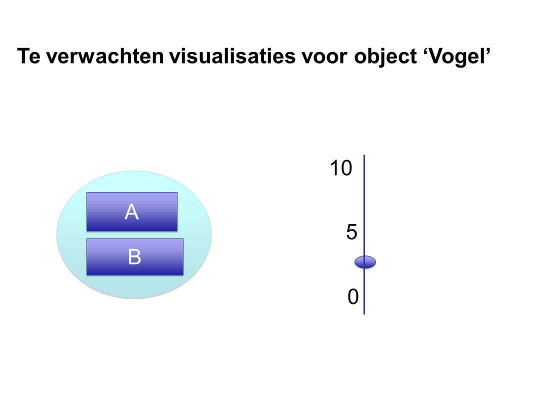 5 0 A A B B Te verwachten visualisaties voor object 'Vogel'