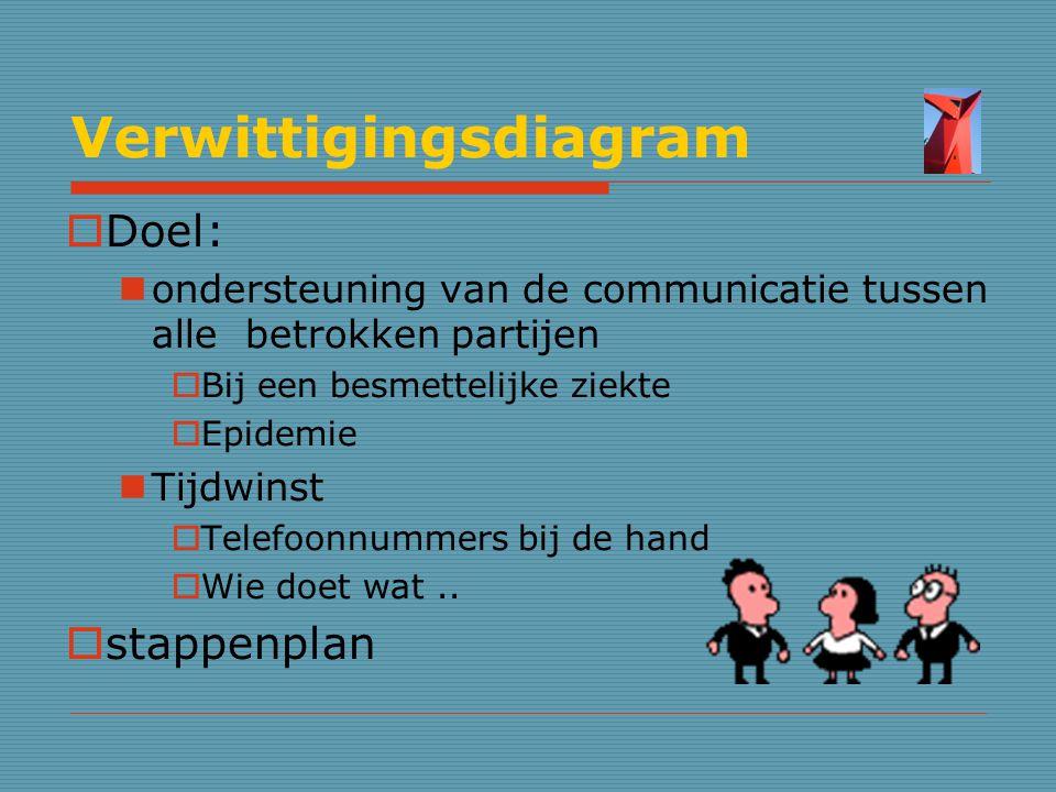 Verwittigingsdiagram  Doel: ondersteuning van de communicatie tussen alle betrokken partijen  Bij een besmettelijke ziekte  Epidemie Tijdwinst  Te