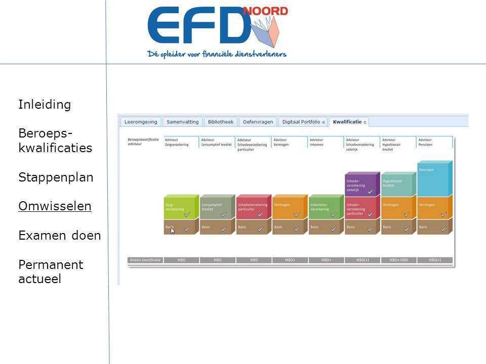 Inleiding Beroeps- kwalificaties Stappenplan Omwisselen Examen doen Permanent actueel