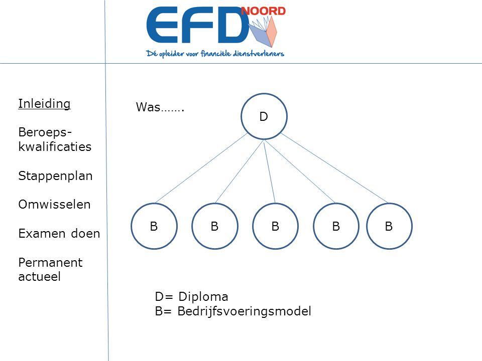 D BBBBB D= Diploma B= Bedrijfsvoeringsmodel Was……. Inleiding Beroeps- kwalificaties Stappenplan Omwisselen Examen doen Permanent actueel
