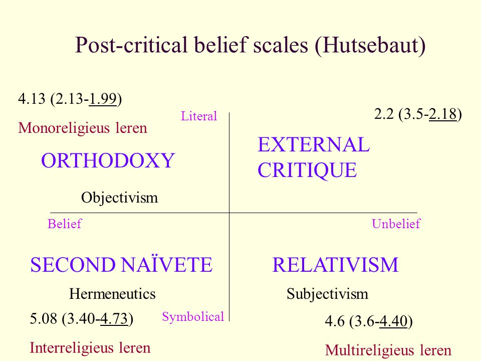 Post-critical belief scales (Hutsebaut) Literal Symbolical BeliefUnbelief ORTHODOXY SECOND NAÏVETE EXTERNAL CRITIQUE RELATIVISM Objectivism Hermeneuti