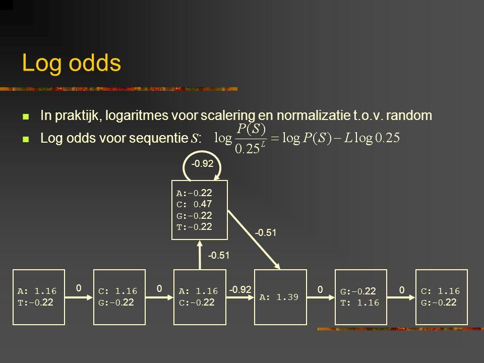 Log odds In praktijk, logaritmes voor scalering en normalizatie t.o.v.