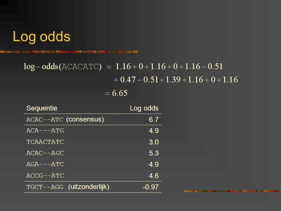 Log odds SequentieLog odds ACAC--ATC (consensus) 6.7 ACA---ATG 4.9 TCAACTATC 3.0 ACAC--AGC 5.3 AGA---ATC 4.9 ACCG--ATC 4.6 TGCT--AGG (uitzonderlijk) -0.97