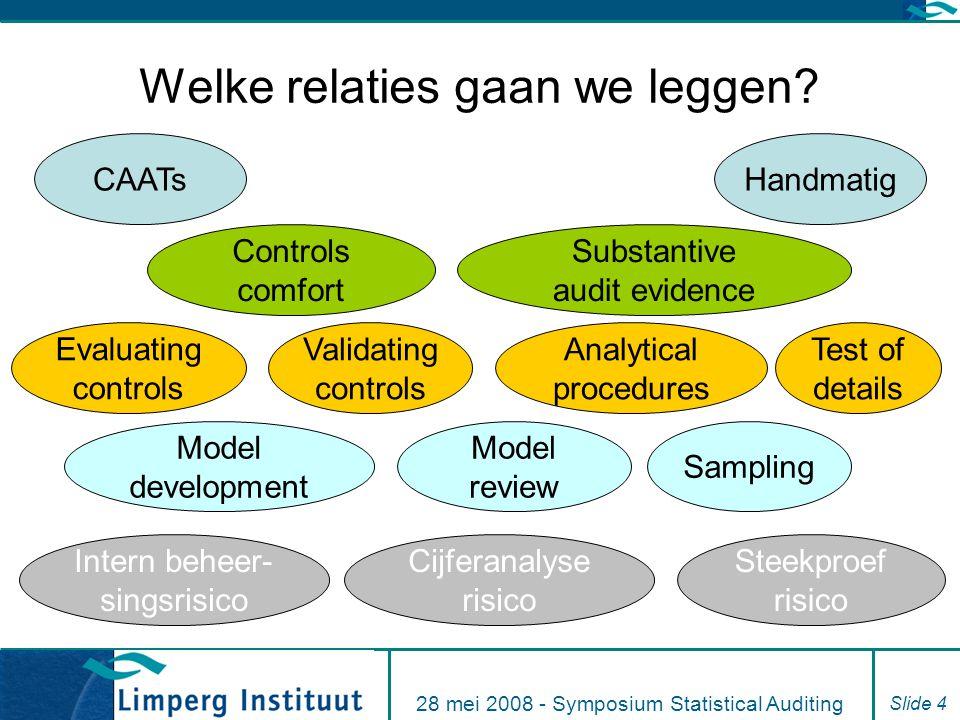 28 mei 2008 - Symposium Statistical Auditing Slide 4 Welke relaties gaan we leggen? CAATsHandmatig Controls comfort Substantive audit evidence Test of