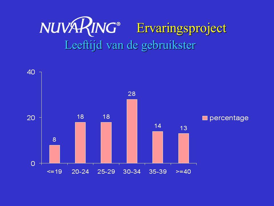 Ervaringsproject AC-methode vóór start NuvaRing Ervaringsproject AC-methode vóór start NuvaRing