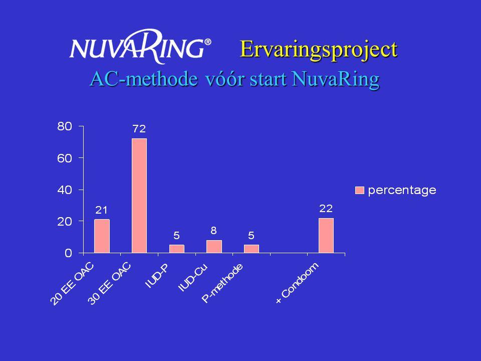 Ervaringsproject Duur van AC-gebruik (jaren) Ervaringsproject Duur van AC-gebruik (jaren)