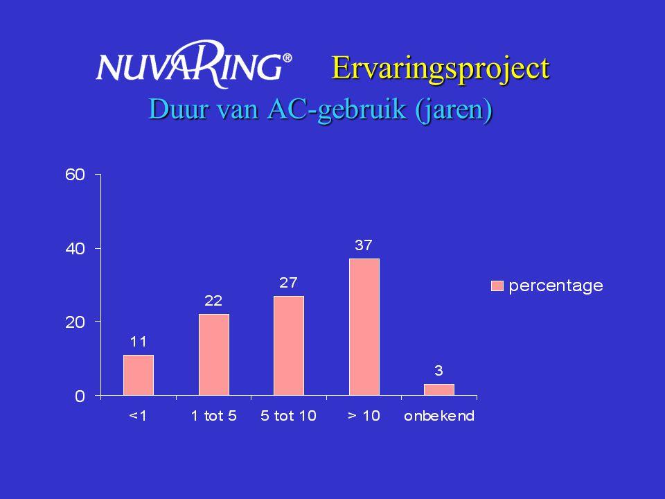 Ervaringsproject Mening voorgaande AC-methode Ervaringsproject Mening voorgaande AC-methode