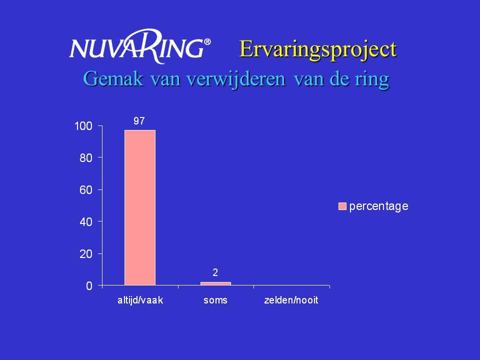 Ervaringsproject Voelen van ring bij coïtus door gebruikster Ervaringsproject Voelen van ring bij coïtus door gebruikster