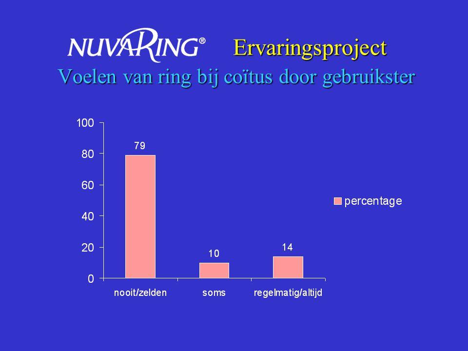 Ervaringsproject Voelen van ring bij coïtus door partner Ervaringsproject Voelen van ring bij coïtus door partner