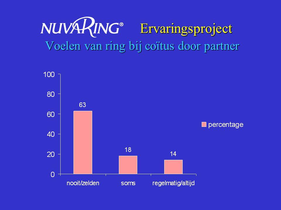 Ervaringsproject Verwijderen ring tijdens coïtus Ervaringsproject Verwijderen ring tijdens coïtus