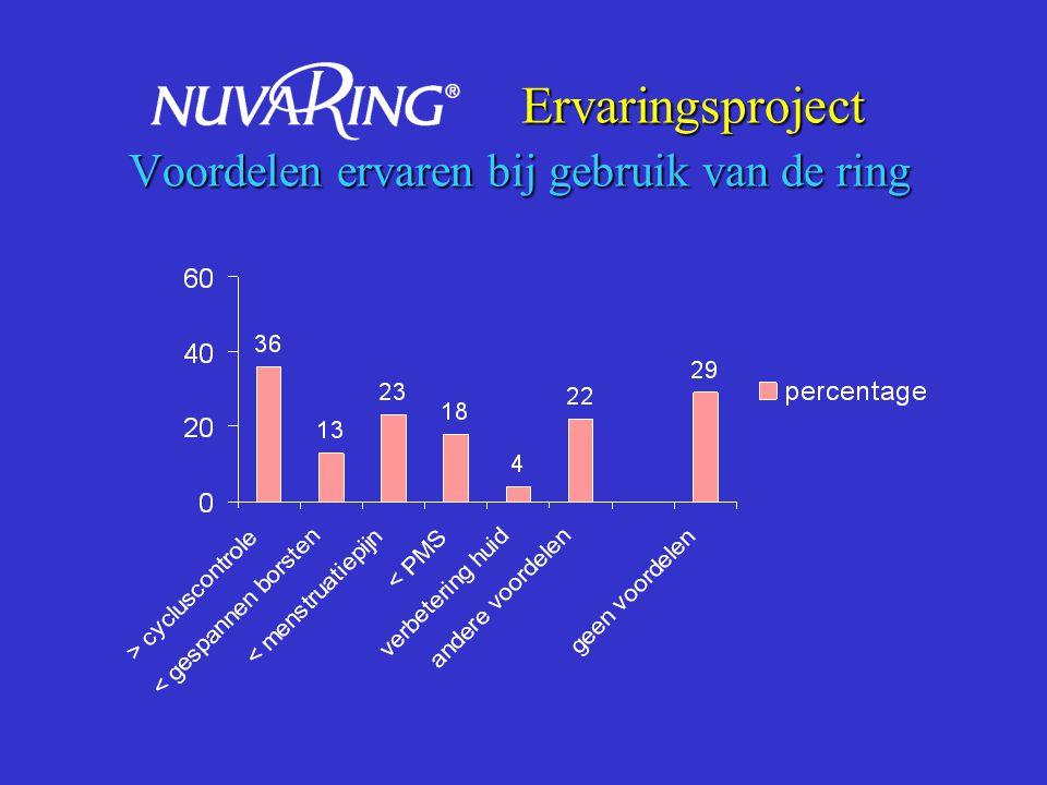 Bijwerkingen die leidden tot voortijdige beëindiging studie (15,1%) Percentage vrouwen (n=1145) Bijwerking gerelateerd aan de ring zelf Hoofdpijn Vaginaal ongemak Misselijkheid 2,6% 2,1% 1,0% 1,0% Bijwerking Problemen met de bloeding Vaginitis 0,1% 0,6% Roumen et al.