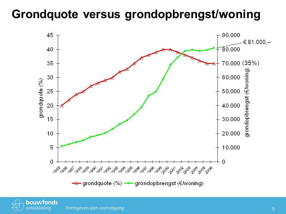5 Grondquote versus grondopbrengst/woning (35%) € 81.000,--
