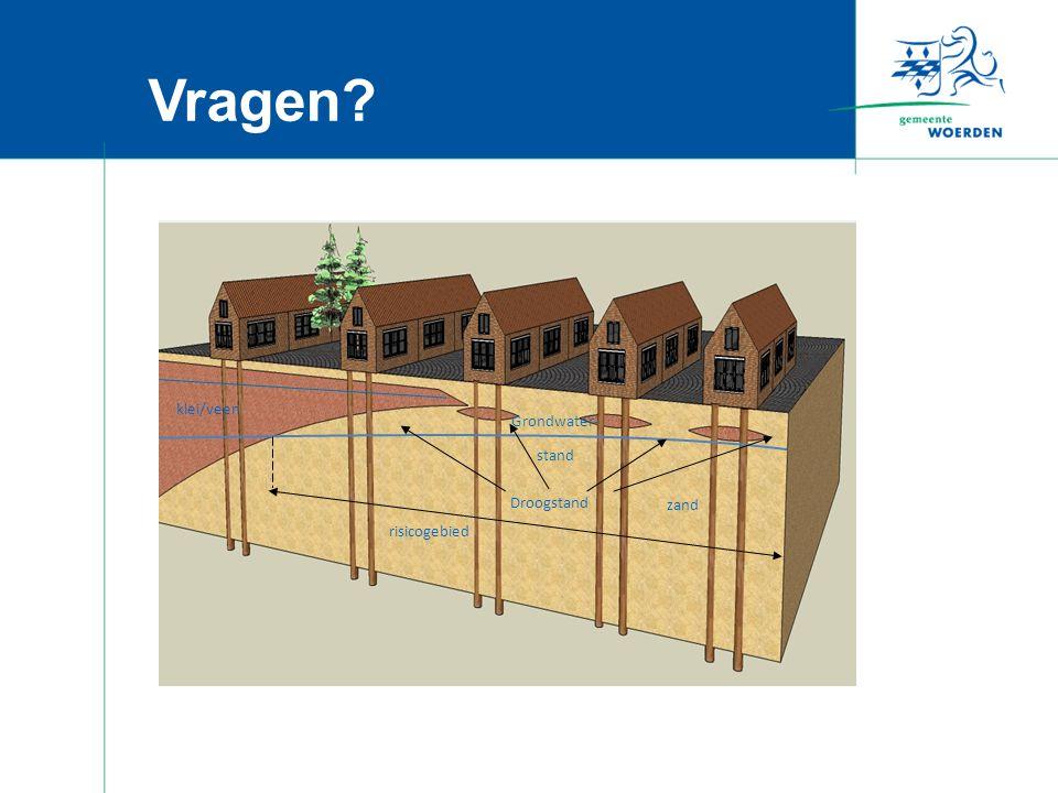 Vragen? Droogstand risicogebied klei/veen zand Grondwater - stand