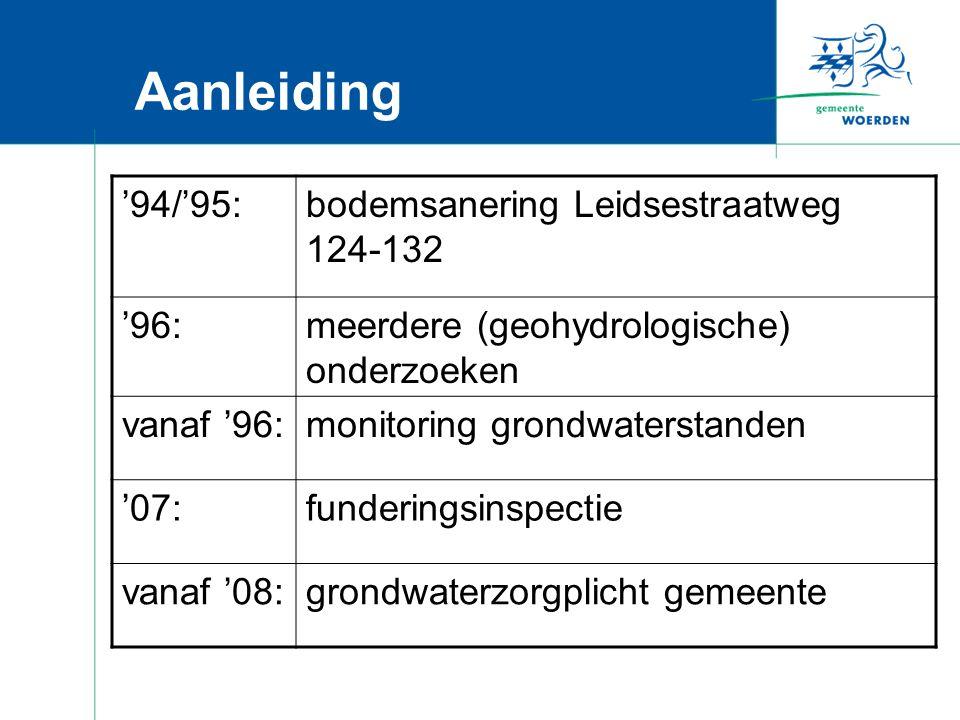 Aanleiding '94/'95:bodemsanering Leidsestraatweg 124-132 '96:meerdere (geohydrologische) onderzoeken vanaf '96:monitoring grondwaterstanden '07:funderingsinspectie vanaf '08:grondwaterzorgplicht gemeente