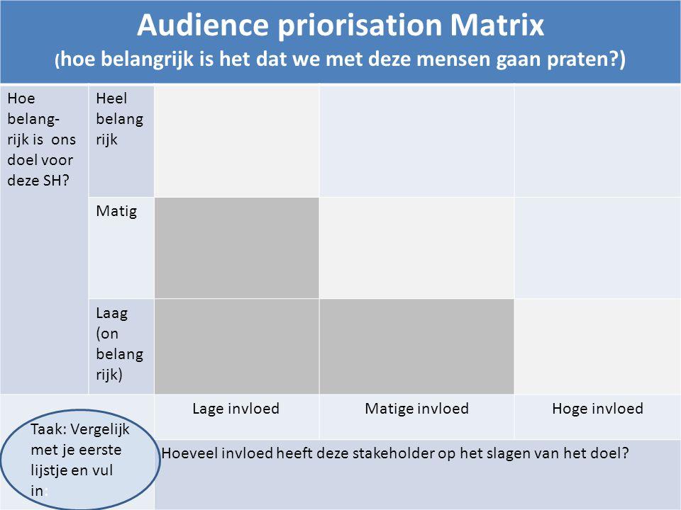 Audience priorisation Matrix ( hoe belangrijk is het dat we met deze mensen gaan praten?) Hoe belang- rijk is ons doel voor deze SH.