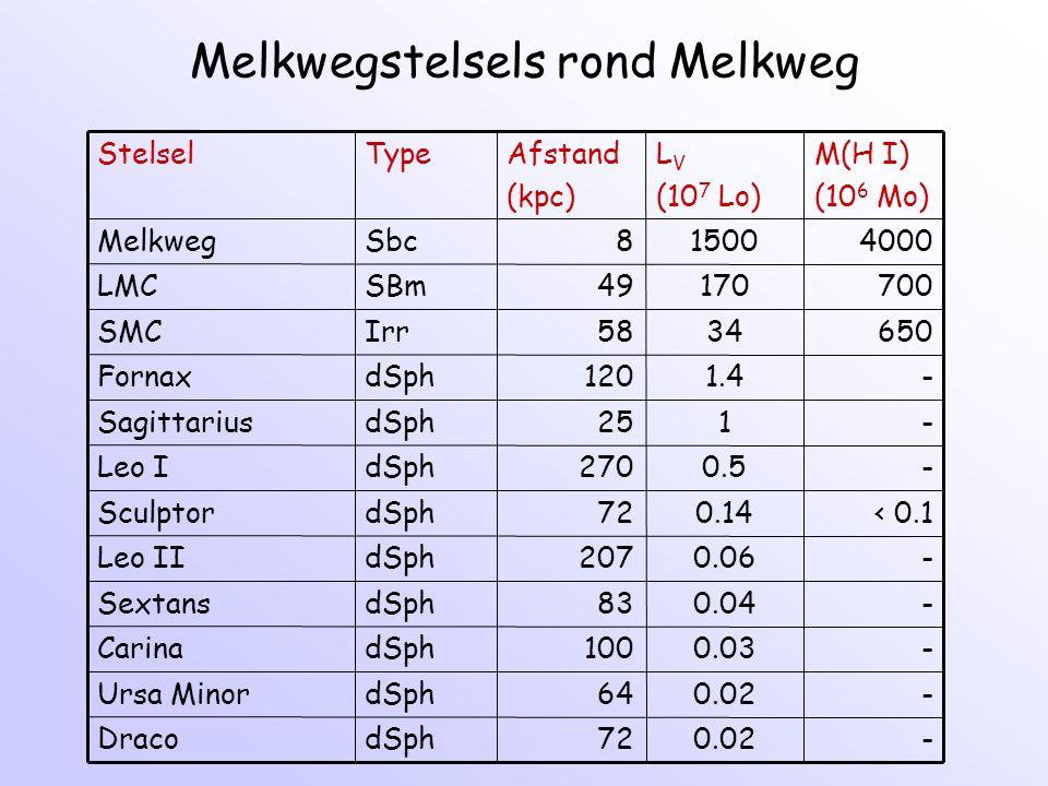 Melkwegstelsels rond Melkweg M(H I) (10 6 Mo) L V (10 7 Lo) Afstand (kpc) TypeStelsel -0.0272dSphDraco -0.0264dSphUrsa Minor -0.03100dSphCarina -0.0483dSphSextans -0.06207dSphLeo II < 0.10.1472dSphSculptor -0.5270dSphLeo I -125dSphSagittarius -1.4120dSphFornax 6503458IrrSMC 70017049SBmLMC 400015008SbcMelkweg