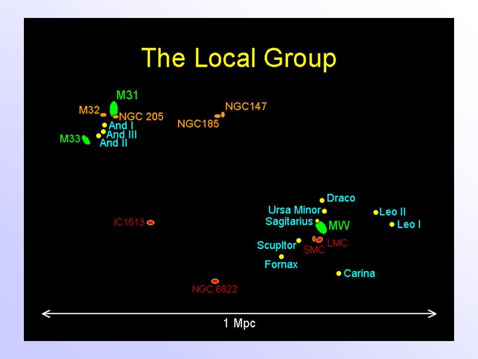 Magelhaense Wolken Rijk aan sterclusters: - LMC heeft bolclusters; oude, zoals de Melkweg, maar geen clusters met leeftijden tussen 4 en 10 miljard jaar.