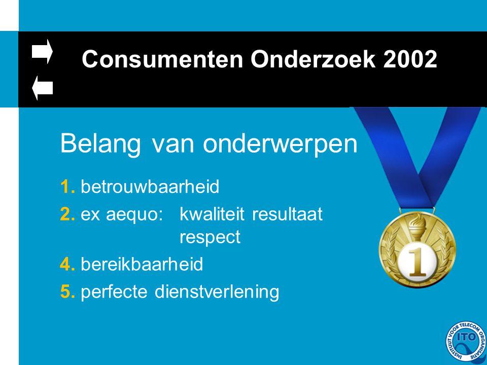 Consumenten Onderzoek 2002 Belang van onderwerpen 1.