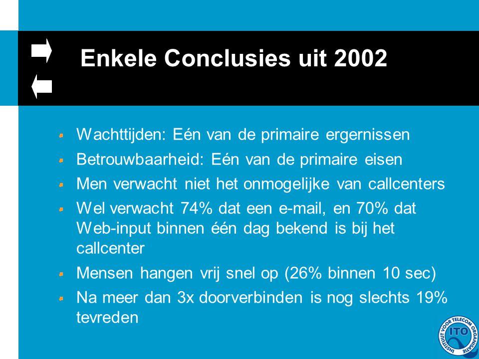 Enkele Conclusies uit 2002 WWachttijden: Eén van de primaire ergernissen BBetrouwbaarheid: Eén van de primaire eisen MMen verwacht niet het onmogelijke van callcenters WWel verwacht 74% dat een e-mail, en 70% dat Web-input binnen één dag bekend is bij het callcenter MMensen hangen vrij snel op (26% binnen 10 sec) NNa meer dan 3x doorverbinden is nog slechts 19% tevreden