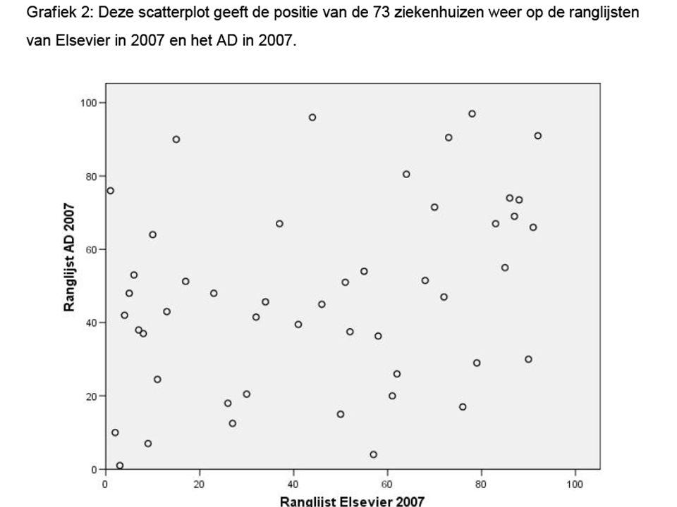Effecten voor- en nametingen 25 Aantal metingen 234 Rho (correlatie voor- en nametingen) 0260195173 0,2208156139 0,4156117104 0,61047870 0,8523935