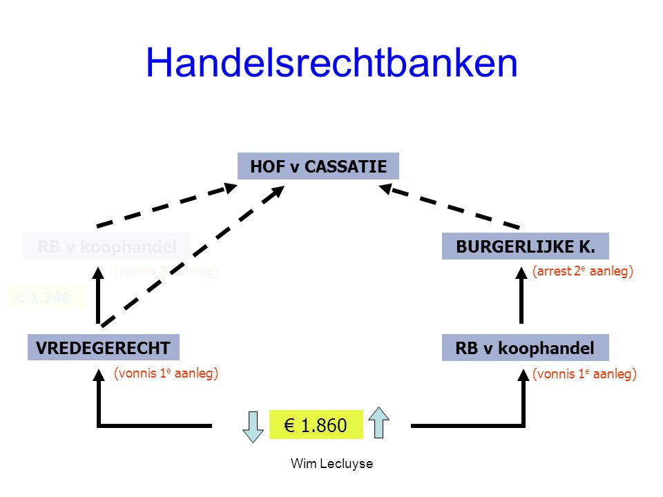 Handelsrechtbanken € 1.860 VREDEGERECHT RB v koophandel HOF v CASSATIE RB v koophandel BURGERLIJKE K. (vonnis 1 e aanleg) (vonnis 2 e aanleg) (vonnis