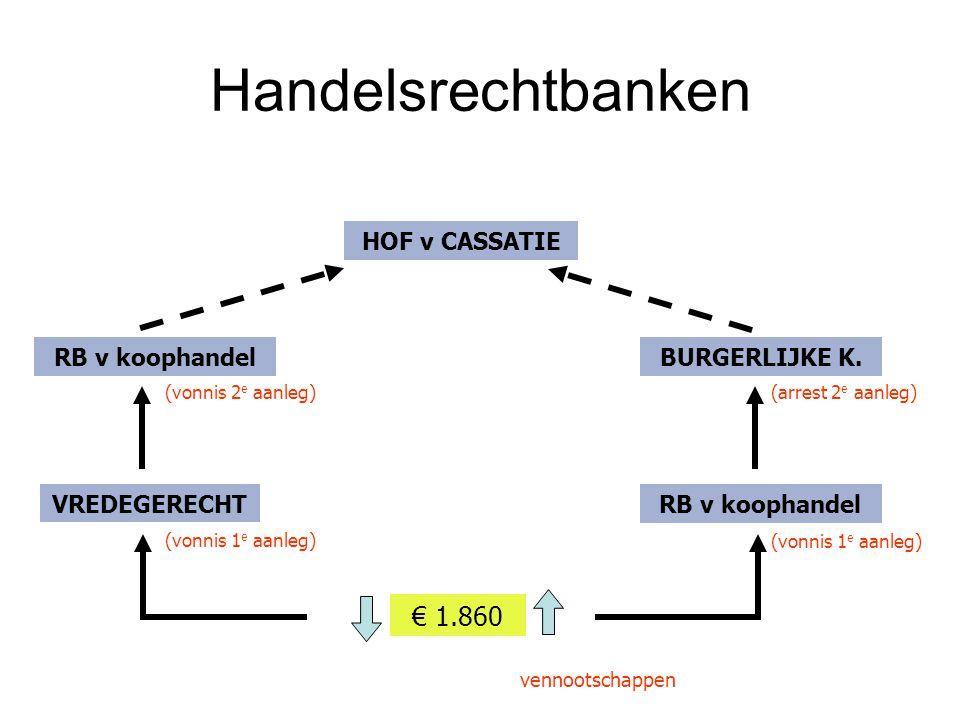 Handelsrechtbanken € 1.860 VREDEGERECHT RB v koophandel HOF v CASSATIE RB v koophandel BURGERLIJKE K. (vonnis 1 e aanleg) (vonnis 2 e aanleg) (arrest