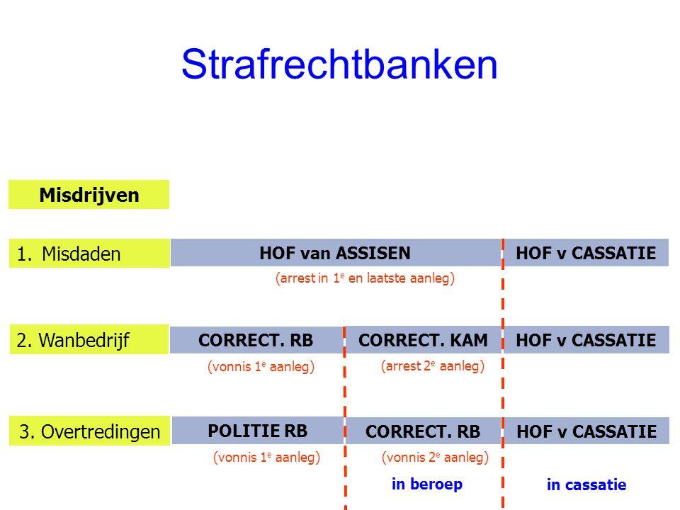 Strafrechtbanken Misdrijven CORRECT. RB HOF van ASSISEN HOF v CASSATIE (vonnis 1 e aanleg) (arrest in 1 e en laatste aanleg) 1.Misdaden 2. Wanbedrijf