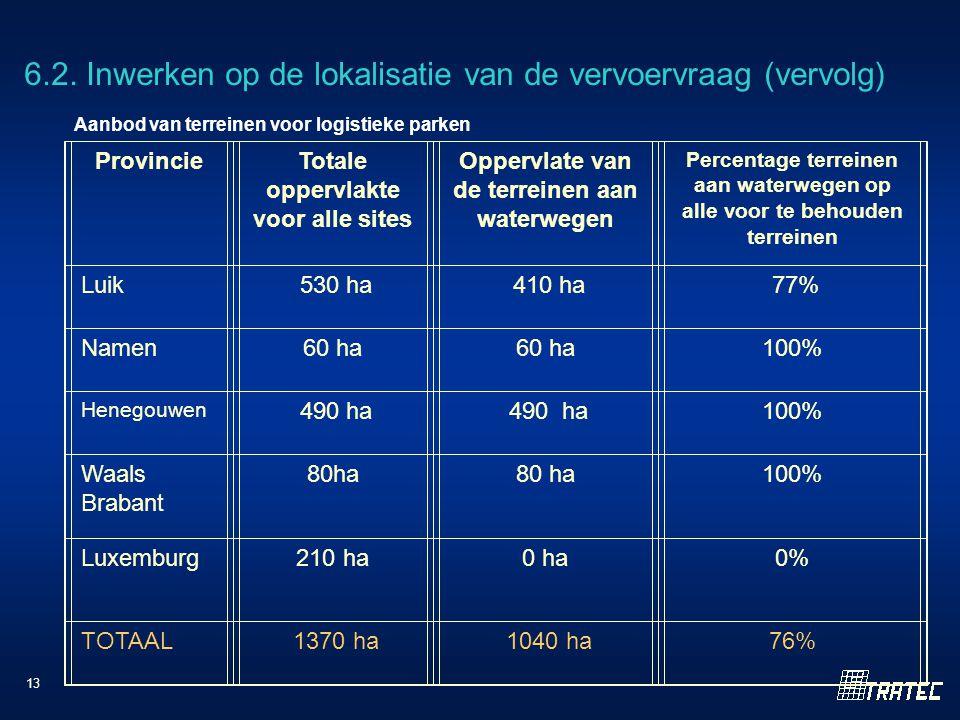 13 Aanbod van terreinen voor logistieke parken ProvincieTotale oppervlakte voor alle sites Oppervlate van de terreinen aan waterwegen Percentage terreinen aan waterwegen op alle voor te behouden terreinen Luik 530 ha 410 ha 77% Namen60 ha 100% Henegouwen 490 ha 100% Waals Brabant 80ha 100% Luxemburg210 ha0 ha0% TOTAAL 1370 ha 1040 ha76% 6.2.