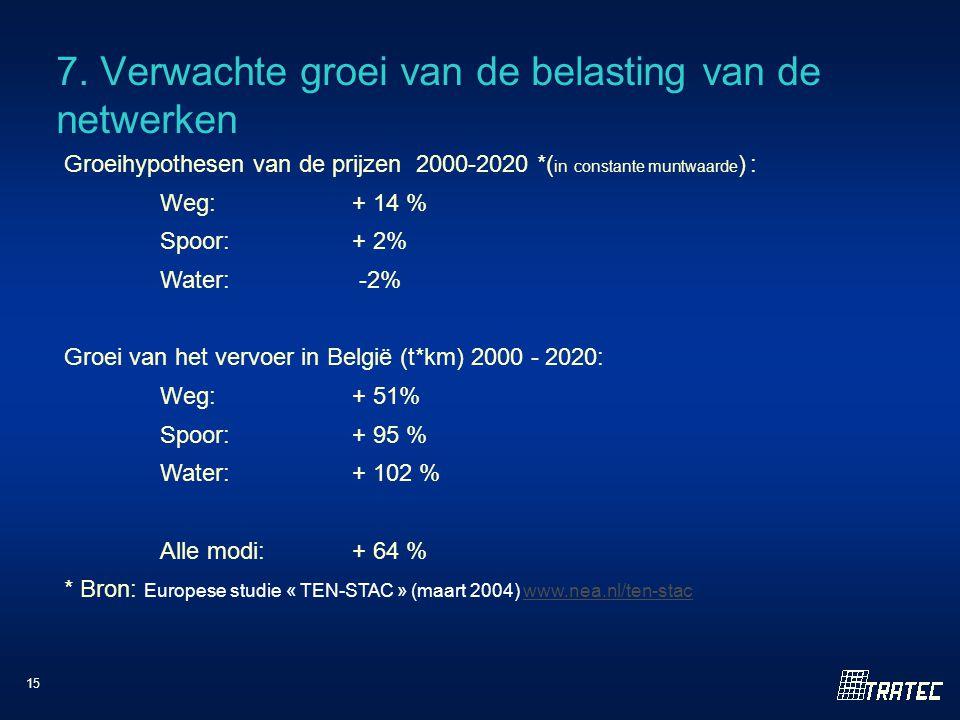 15 7. Verwachte groei van de belasting van de netwerken Groeihypothesen van de prijzen 2000-2020 *( in constante muntwaarde ) : Weg:+ 14 % Spoor:+ 2%