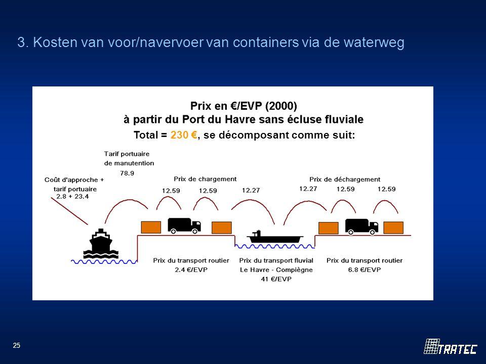 25 3. Kosten van voor/navervoer van containers via de waterweg Total = 230 €, se décomposant comme suit: