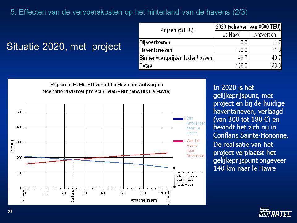 28 De realisatie van het project verplaatst het gelijkeprijspunt ongeveer 140 km naar le Havre Van Antwerpen naar Le Havre Van Le Havre naar Antwerpen In 2020 is het gelijkeprijspunt, met project en bij de huidige haventarieven, verlaagd (van 300 tot 180 €) en bevindt het zich nu in Conflans Sainte-Honorine.