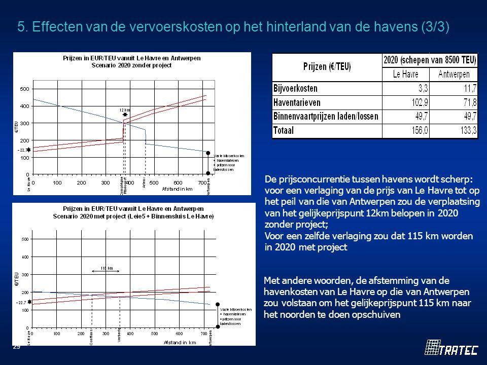 29 Met andere woorden, de afstemming van de havenkosten van Le Havre op die van Antwerpen zou volstaan om het gelijkeprijspunt 115 km naar het noorden te doen opschuiven De prijsconcurrentie tussen havens wordt scherp: voor een verlaging van de prijs van Le Havre tot op het peil van die van Antwerpen zou de verplaatsing van het gelijkeprijspunt 12km belopen in 2020 zonder project; Voor een zelfde verlaging zou dat 115 km worden in 2020 met project 5.
