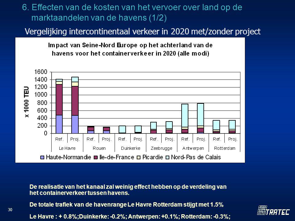30 Vergelijking intercontinentaal verkeer in 2020 met/zonder project De realisatie van het kanaal zal weinig effect hebben op de verdeling van het containerverkeer tussen havens.