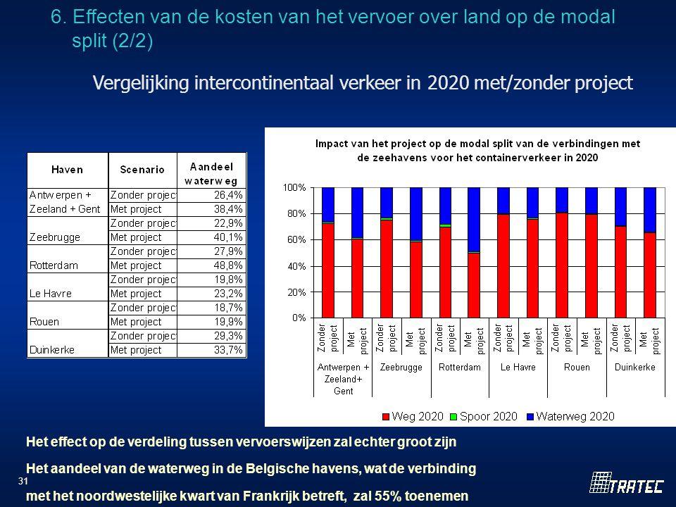31 Vergelijking intercontinentaal verkeer in 2020 met/zonder project Het effect op de verdeling tussen vervoerswijzen zal echter groot zijn Het aandeel van de waterweg in de Belgische havens, wat de verbinding met het noordwestelijke kwart van Frankrijk betreft, zal 55% toenemen 6.