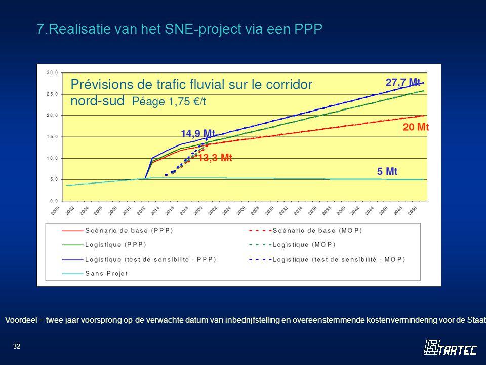 32 7.Realisatie van het SNE-project via een PPP Voordeel = twee jaar voorsprong op de verwachte datum van inbedrijfstelling en overeenstemmende kostenvermindering voor de Staat