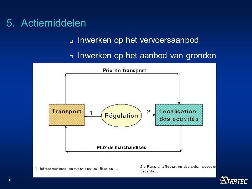 9 5. Actiemiddelen  Inwerken op het vervoersaanbod  Inwerken op het aanbod van gronden
