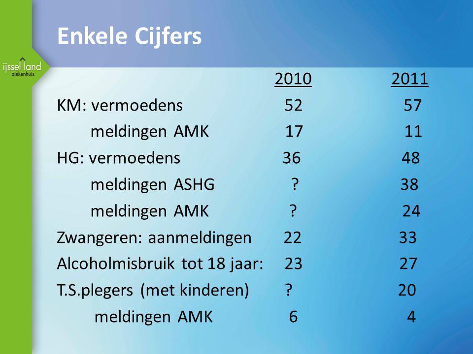 Enkele Cijfers 2010 2011 KM: vermoedens 52 57 meldingen AMK 17 11 HG: vermoedens 36 48 meldingen ASHG ? 38 meldingen AMK ? 24 Zwangeren: aanmeldingen