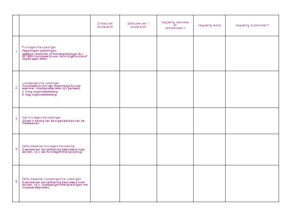Contacturen (studieverlof) Zelfstudie-uren 1 ) (studieverlof) Vergoeding reiskosten en verblijfskosten 3 ) Vergoeding reistijdVergoeding studiekosten 4 ) 1.1.